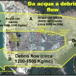 Schema della modificazione del flusso di acqua marina che invade la terra emersa costituita da una stretta pianura costiera addossata ai versanti collinari.