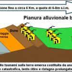 Schema dell'impatto dello tsunami sulla terra emersa costituita da una vasta pianura alluvionale.