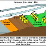 Schema dell'impatto dello tsunami sulla terra emersa costituita da una stretta pianura alluvionale.
