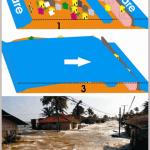 Schema tridimensionale che evidenzia la catastrofica invasione di un'area emersa, delimitata dall'Oceano sui due lati (schema in alto), quando l'altezza dell'acqua riversata sulla terra ha superato lo spartiacque e si è incanalata rovinosamente, in discesa, lungo il versante opposto (schema in basso), come accaduto nella città di Banda Aceh nella parte settentrionale di Sumatra e in molte altre zone abitate costiere lungo le aree depresse dell'India, Sri Lanka, Thailandia e Indonesia.