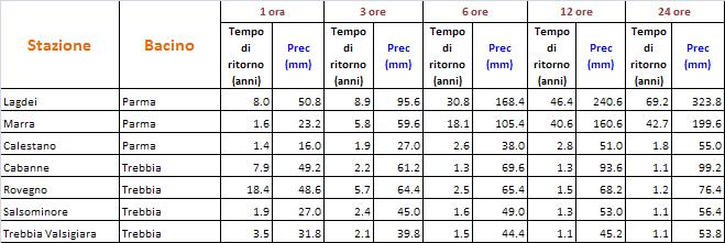 Le piogge eccezionali dei giorni scorsi nell 39 appennino for Mainini arreda e illumina parma pr