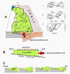 """Figura 4. Il contesto tettonico regionale che porta alla sismicità della Val Tiberina. Figura A: la """"piattaforma"""" Laziale-Abruzzese (LAE) provoca una spinta tettonica da sud al cuneo Romagna-Marche-Umbria (RMU) che tende a muoversi verso nord-est (frecce nere). Figura B: schema della risalita forzata del cuneo RMU lungo la """"faglia tiberina"""", con parziale sollevamento (indicato dalle frecce rosse). Figura C: il progressivo movimento del cuneo RMU ha portato alla formazione di faglie antitetiche alla """"faglia tiberina"""", con sviluppo dei terremoti riportati nelle sottofigure 1-2-3 (da Mantovani et alii, 2012)"""