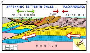 """Figura 6. Sezione tettonica trasverale all'Appennino centrale. Le frecce indicano i movimenti tettonici attivi: la Val Tiberina è in una fase di distensione crostale mentre il cuneo RMU continua a scorrere lungo la """"faglia Tiberina"""", provocando compressione sul margine esterno appenninico, andando a sovrapporsi sulla litosfera adriatica. In corrispondenza dell'Appennino la placca europea e la microplacca Adria collidono secondo un piano di subduzione (da Mantovani et alii, 2010)"""