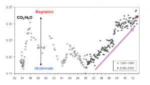 Cronogramma del rapporto CO 2 / H 2 O per l a fumarol a BG. In grigio sono riportati i dati a partire dal 2000, quando è iniziato un trend d'aumento del rapporto CO 2 / H 2 O , indicativo di una crescente frazi one della componente magmatica nei fluidi fumarolici. In rosso sono evidenziati i valori relativi all'ultimo campione analizzato ( m arzo 2013).