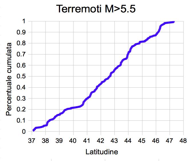 Terremoti l esperto evento catastrofico imminente in for 902 10 23 43