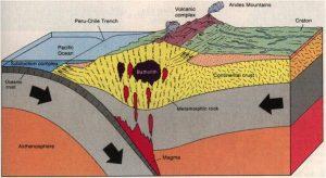 """Lo schema tettonico lungo la costa del Cile. La placca di Nazca, secondo il piano di subduzione, scorre al di sotto della placca sudamericana. Lo scontro tra le placche genera il vulcanismo della Ande ed i fortissimi terremoti in prossimità della """"fossa Perù-Cile"""" (da http://astro.wsu.edu)"""