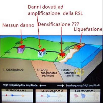 Un tipico esempio delle amplificazioni prodotte da un sisma in funzione dei diversi terreni attraversati dalle onde. La microzonazione serve proprio a diversificare il territorio in funzione della diversa risposta sismica locale (da Crespellani)