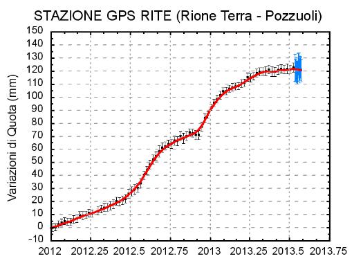Bollettino_Flegrei_2013_07_30 1 In fig. 2.1 è riportata la serie temporale delle variazioni in quota della stazione GPS di RITE, dove i punti in nero rappresentano le variazioni settimanali calcolate con i prodotti finali IGS (effemeri di precise e parametri della rota zione terrestre) rilasciati con un ritardo di 12 - 18 giorni. I punti in blu rappresentano le variazioni giornaliere calcolate con prodotti rapidi IGS , in attesa della rielaborazione con i prodotti finali IGS appena disponibi li. Fig. 2.1: Serie temporale delle variazioni in quota della stazione di RITE (Pozzuoli) dal 01gennaio 2012 al 28 luglio 2013.