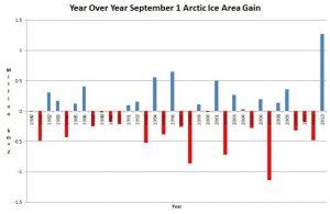 Record_Arctic_Ice_Gain-2013
