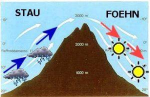 Fig.2 - Rappresentazione dell'effetto Stau (versante sopravento) e Foehn (versante sottovento)
