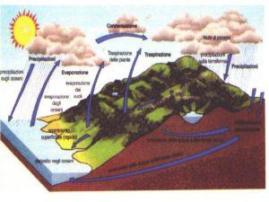 Fig.2 - Schematizzazione del ciclo dell'acqua