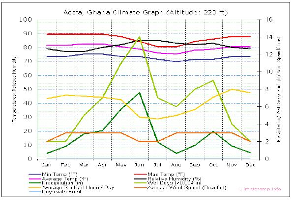 Fig.5 - Climatogramma della capitale del Ghana, Accra (dato medio decennale).  La linea verde scuro indica le precipitazioni medie mensili