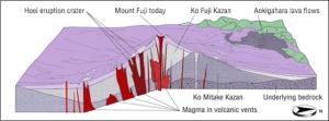 Fig.4 - La storia eruttiva del Monte Fuji