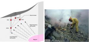 Fig.8 - Alcuni esempi del monitoraggio del Monte Fuji