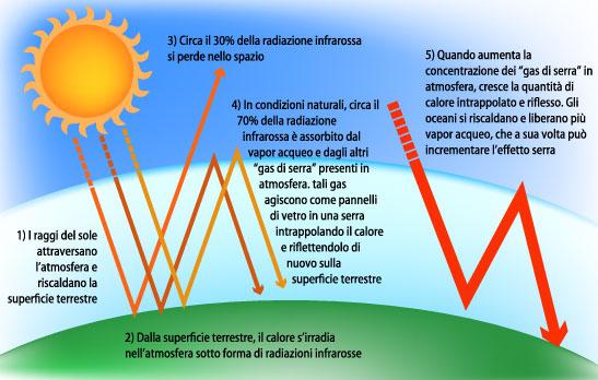 Gas serra l anidride carbonica non l unica imputata for Avere una casa costruita sulla terra