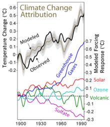 Rappresentazione dell'incremento della temperatura, dei gas ad effetto serra e degli                 aerosol (espressi come capacità radiativa atmosferica incrementale) nell'ultimo secolo.