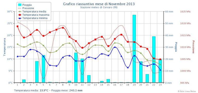 Fig.1 - Andamento dei principali parametri atmosferici registrati dal 1 Novembre ad oggi dalla stazione meteorologica di Cervaro (FR), lineameteo.it