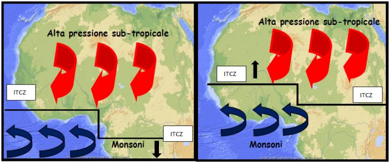 Fig.6 - Rappresentazione dello scontro tra le masse d'aria sahariane (rosso) e monsoniche (blu) lungo la linea dell'ITCZ, ad Ottobre (sinistra) ed a Giugno (destra).