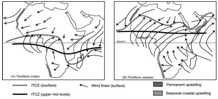 Fig.3 - La posizione dell'ITCZ e dei venti dominanti in Africa durante l'inverno boreale (sinistra) e durante l'estate boreale (destra)