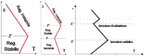 Fig.2 - Da sinistra: inversione termica al suolo, inversione termica in quota e contemporanea presenza di entrambe le inversioni lungo la verticale