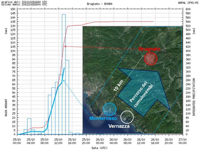 Figura 17: pluviogramma dell'evento piovoso del 25 ottobre 2011 registrato a Brugnato, ubicato circa 10 km a nord est di Monterosso e Vernazza, lungo la fascia percorsa dai cumulonembi. Nel grafico relativo all'evento piovoso registrato a Brugnato (linea rossa) è riportato il pluviogramma registrato a Monterosso (linea azzurra) che risulta interrotto a causa di un guasto alla centralina. Si nota che il nubifragio rilasciato dai cumulonembi inizia praticamente contemporaneamente a Monterosso e a Brugnato e che la curva è simile. Si ritiene, pertanto, che l'evento piovoso si sia sviluppato con le stesse caratteristiche dalla costa fino a Brugnato iniziando intorno alle ore 8,00 e terminando intorno alle ore 15,00 rilasciando circa 500 mm di pioggia in circa 7 ore.
