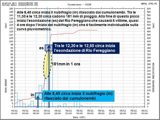 Figura 25: l'evento piovoso registrato a Vicomorasso, nei pressi del bacino del Rio Fereggiano, e principali effetti ambientali nell'area urbana di Genova. Il nubifragio rilasciato dai cumulonembi è iniziato intorno alle 8,40 per cui dopo pochi minuti era ben evidente la verticalizzazione della curva che stata registrando l'evento piovoso. Intorno alle 8,50 era chiaro che da poco era iniziato un fenomeno piovoso tipo