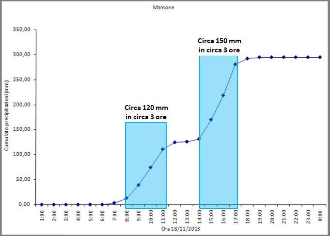 Figura 5: Il pluviogramma dell'evento del 18 novembre 2013 registrato a Mamone. Si notano due intervalli caratterizzati da piogge molto significative: il primo tra le 8,00 e le 11,00 circa durante il quale cadono circa 120 mm in circa 3 ore e il secondo tra le 14,00 e le 17,00 circa con circa 150 mm in tre ore.