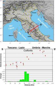 Fig. 4  Nella mappa sono indicate le stazioni GPS permanenti nell'Italia centro–settentrionale (pallini gialli) ed è indicata la traccia della sezione considerata (S-S'). I siti GPS localizzati attorno alla sezione sono in rosso. Il grafico superiore mostra, con pallini rossi, le velocità (mm/anno) delle stazioni GPS presenti all'interno del rettangolo considerato (SS'). Nel grafico inferiore è mostrato l'andamento dell'energia sismica totale (E) rilasciata in ogni segmento (10Km) della sezione SS'. L'energia (x1019 erg), è calcolata con la relazione E = 10(11.8+1.5*M),  dove M  è la  magnitudo delle scosse considerate
