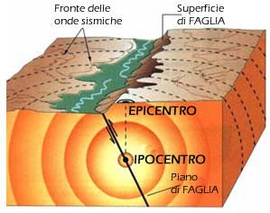 epicentro_ipocentro