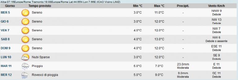 Nell'immagine le previsioni meteorologiche per la zona di Savigliano. Vediamo che valenza possono avere previsioni meteorologiche così avanti nel tempo