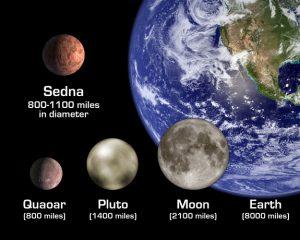 Sedna_Comparison