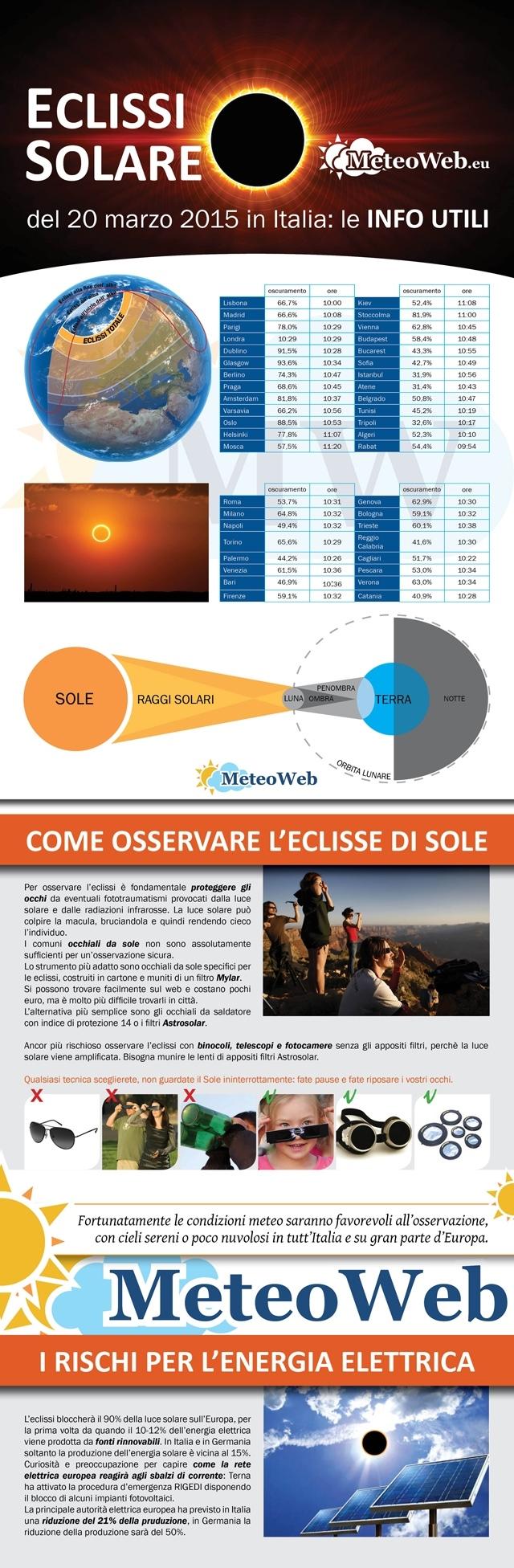 eclissi solare infografica meteoweb