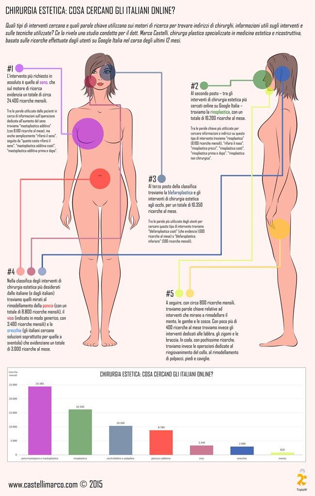 infografica_trend_online_chirurgia_estetica_castelli_marco