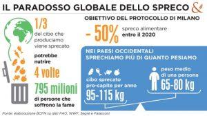 Paradosso_globale_spreco_ITA