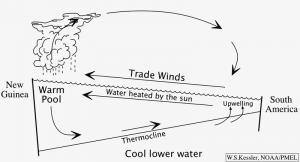 (William Kessler/NOAA/PMEL)
