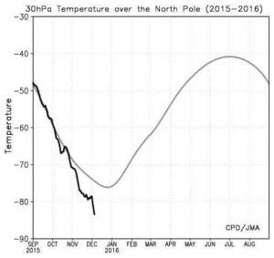 Il grafico evidenzia il poderoso raffreddamento del vortice polare stratosferico al traverso del mar Glaciale Artico