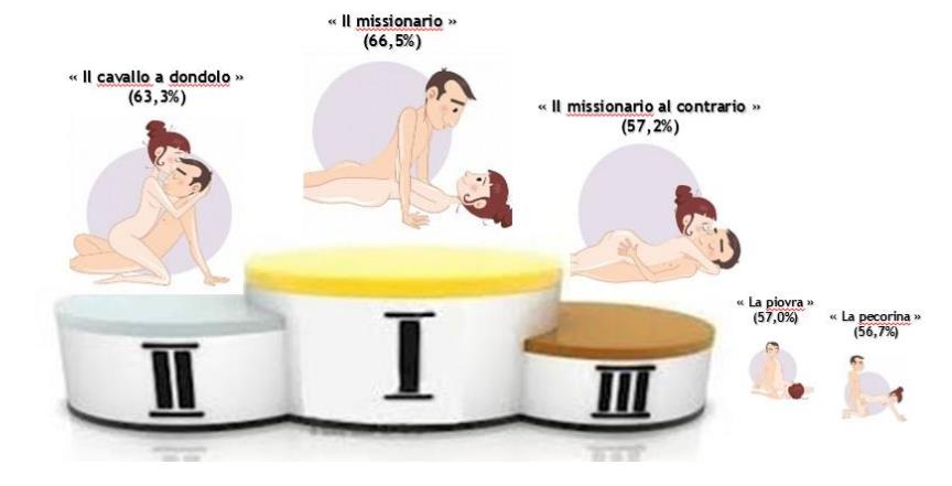 come avere orgasmo