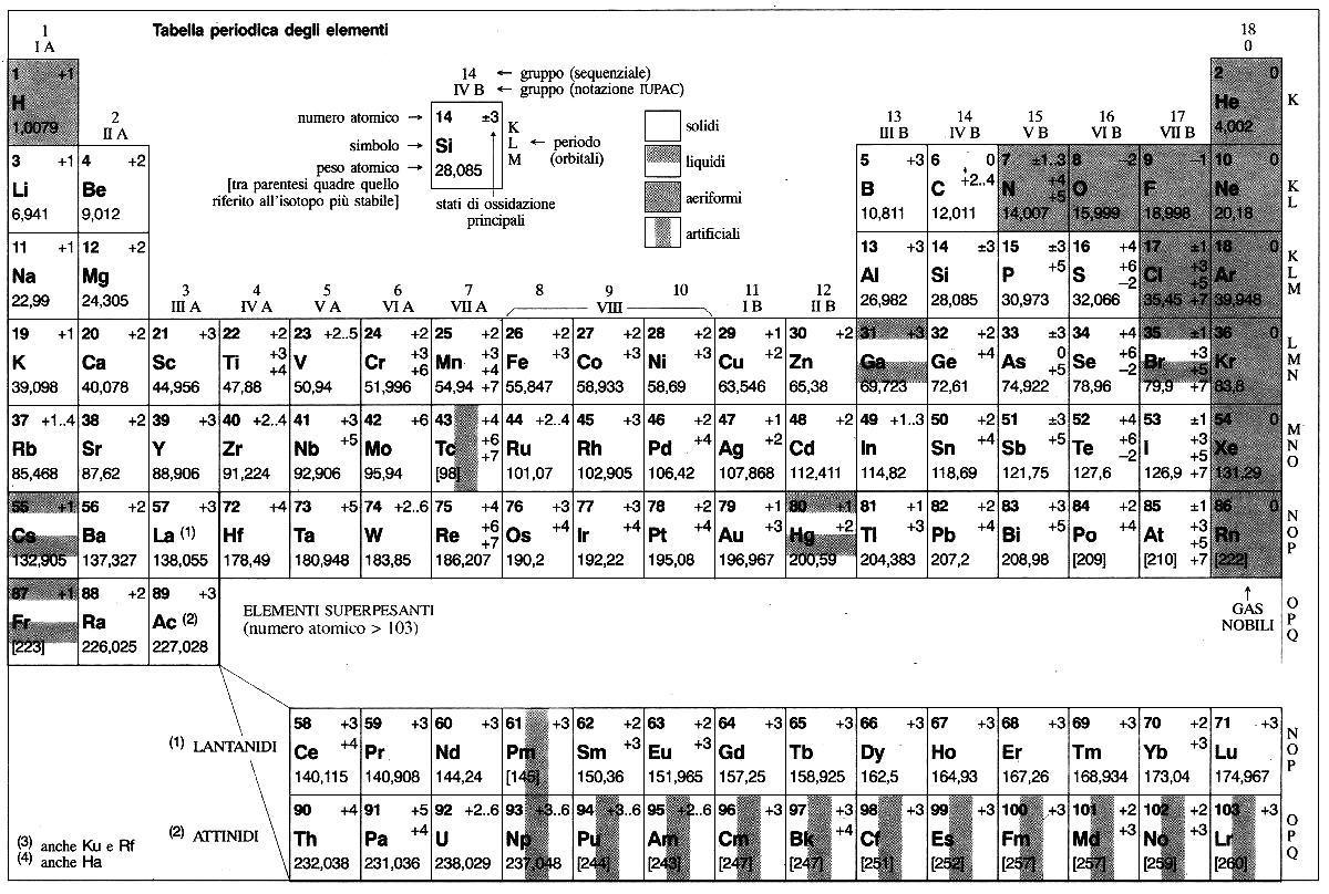 Accadde oggi nel 1869 nasce la tavola periodica degli elementi accadde oggi nel 1869 nasce la tavola periodica degli elementi meteo web urtaz Images