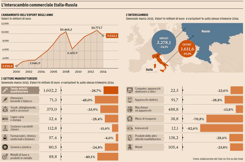 Export italia 2016