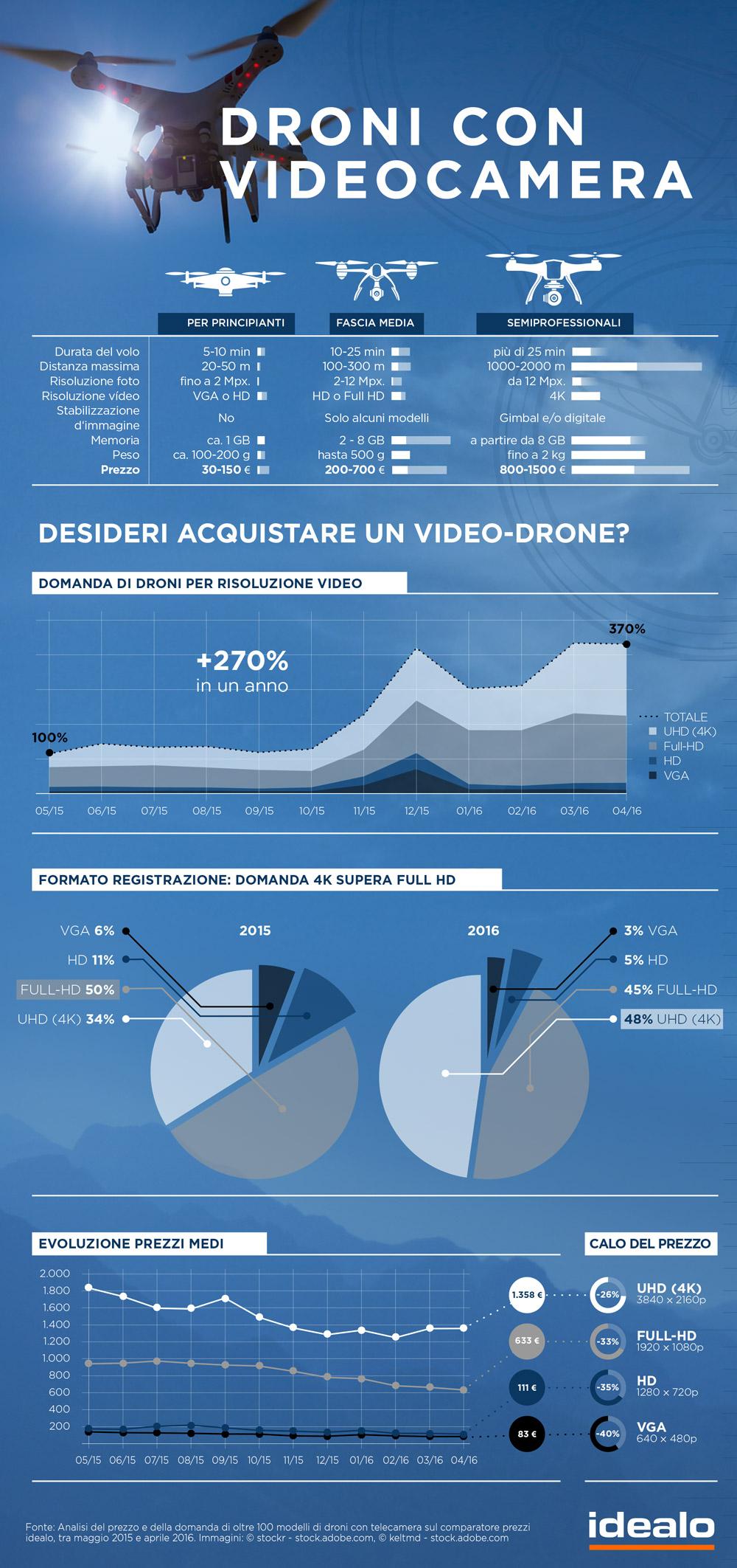 Droni_con-telecamera_Infografica