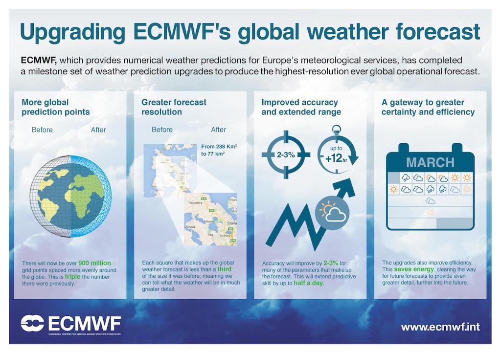 """Il Centro Europeo per le Previsioni Meteo estende i limiti di prevedibilità di 3-6 giorni: """"bollettini precisi fino a 10-14 giorni"""", ecco come cambia la meteorologia [VIDEO]"""