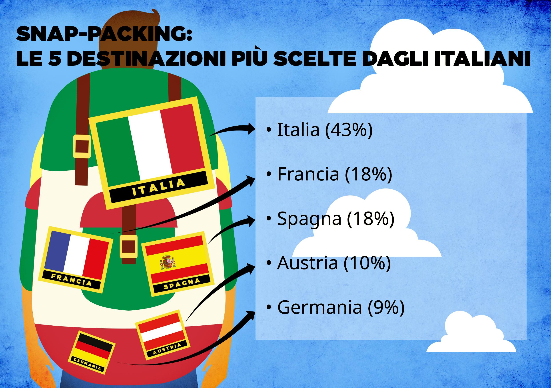 Vacanza all 39 ultimo momento in italia cresce il numero for Numero dei parlamentari in italia