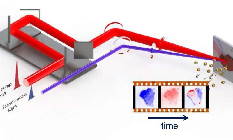 Scienza: ecco il primo video degli elettroni in movimento, aiuterà a progettare celle solari più efficienti