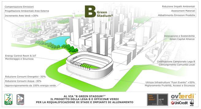 """Al via """"B-Green Stadium"""": il progetto per la riqualificazione di stadi e impianti di allenamento"""