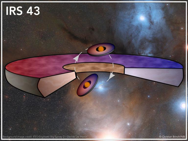 Astronoma: scoperto un insolito sistema planetario, una coppia di stelle binarie e tre dischi di accrescimento