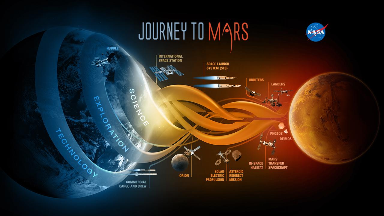 Spazio, la NASA annuncia due nuovi progetti per l'esplorazione spaziale su Marte