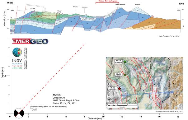 Nella figura viene rappresentata una sezione geologica (indicata nella mappa con una linea blu) fra Norcia e Monte Vettore, con la proiezione dell'ipocentro del terremoto di magnitudo 6.5 e l'ipotetico prolungamento del piano di faglia in superficie secondo l'inclinazione (dip) indicata dal meccanismo focale (~47°). L'intersezione del piano di rottura con la superficie si colloca in corrispondenza della zona del sistema di faglia del Monte Vettore-Monte Bove che viene ragionevolmente indicato come il sistema responsabile di quest'ultima sequenza sismica