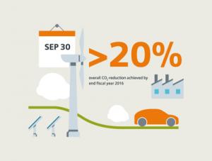 Emissioni CO2 -20%