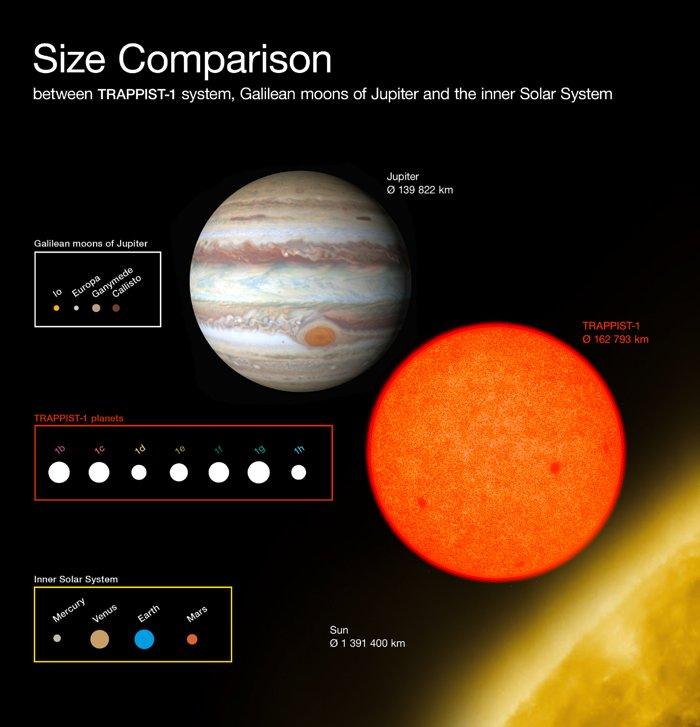 Il grafico confronta le dimensioni dei pianeti appena scoperti intorno alla debole stella rossa TRAPPIST-1 con le lune di Giove scoperte da Galileo e con il Sistema Solare interno. Tutti i pianeti trovati intorno a TRAPPIST-1 sono di dimensioni simili alla Terra. Credit: ESO/O. Furtak