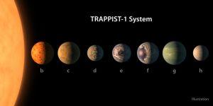 Scoperta esopianeti, ecco i magnifici 7 mondi di TRAPPIST 1: 3 sono abitabili, è caccia alla vita extraterrestre